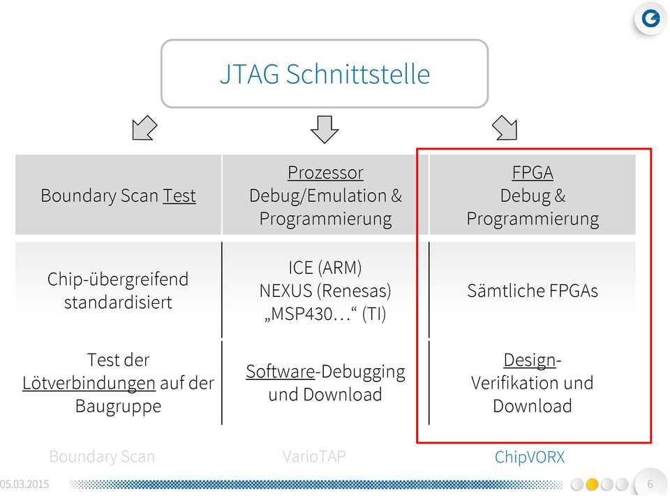 (ARM) NEXUS (Renesas) MSP430 (TI) Software-Debugging und Download Debug&