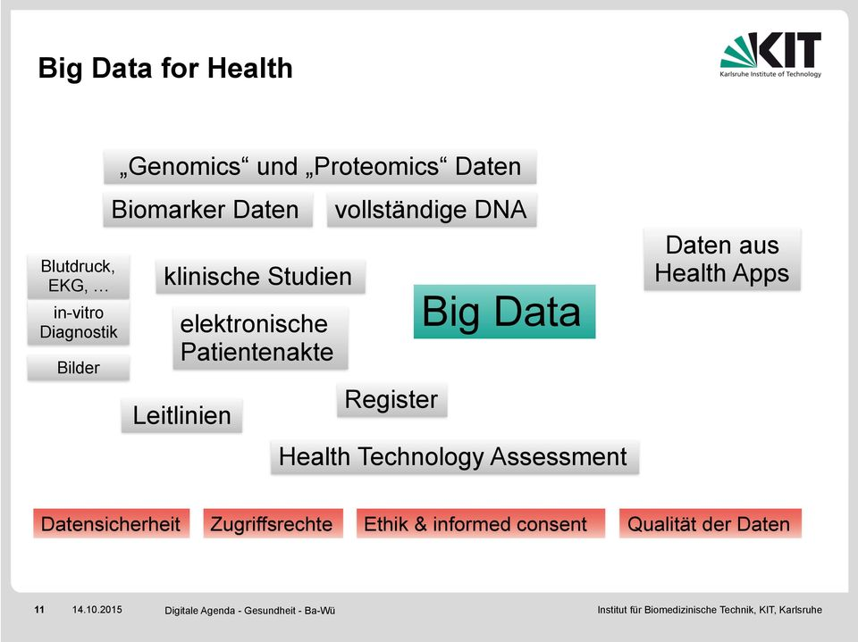 Leitlinien vollständige DNA Register Big Data Health Technology Assessment Daten