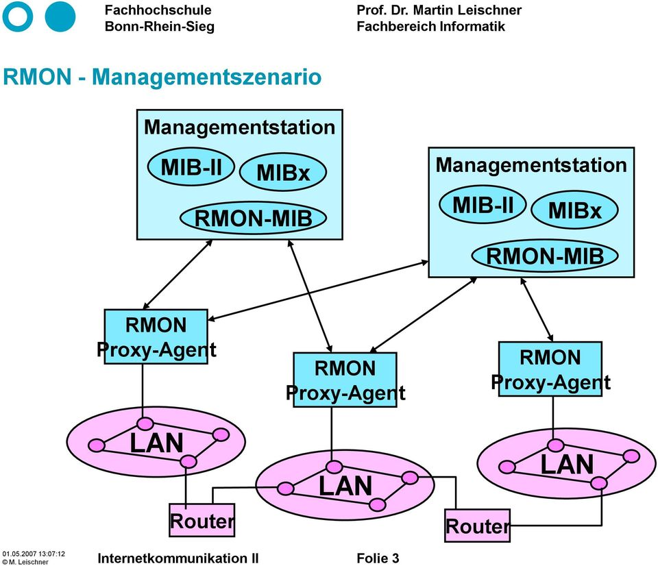 Proxy-Agent RMON Proxy-Agent RMON Proxy-Agent LAN Router