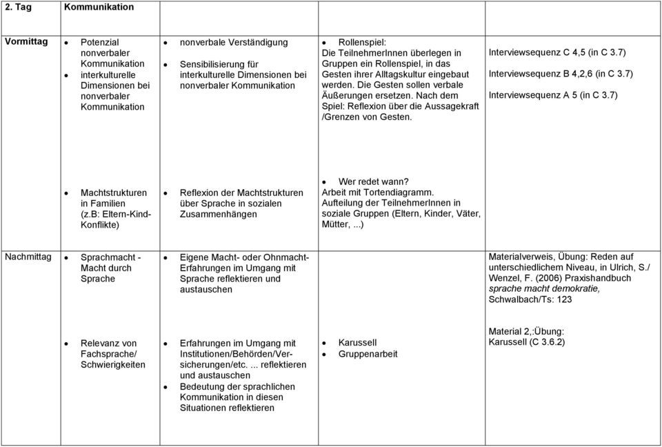 Nach dem Spiel: Reflexion über die Aussagekraft /Grenzen von Gesten. Interviewsequenz C 4,5 (in C 3.7) Interviewsequenz B 4,2,6 (in C 3.7) Interviewsequenz A 5 (in C 3.