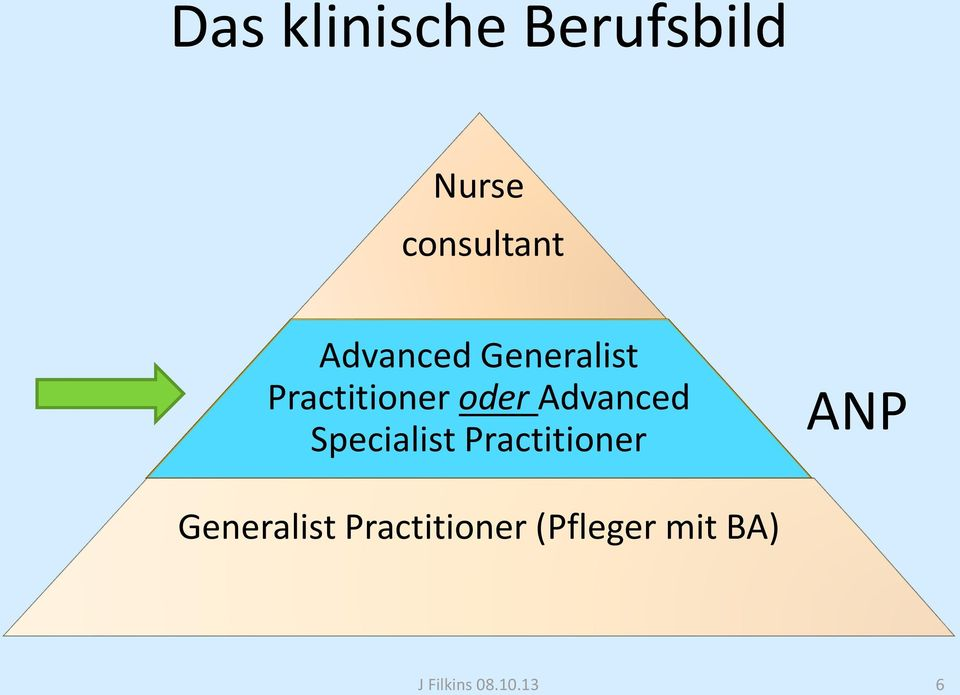 Practitioner oder Advanced Specialist