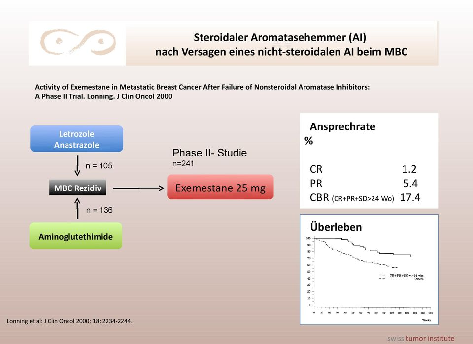 J Clin Oncol 2000 Letrozole Anastrazole n = 105 MBC Rezidiv Phase II- Studie n=241 Exemestane 25 mg Ansprechrate