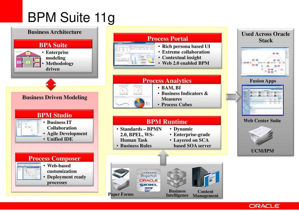 0 enabled BPM Used Across Oracle Stack Business Driven Modeling BPM Studio Business IT Collaboration Agile Development Unified IDE Process Composer Web-based