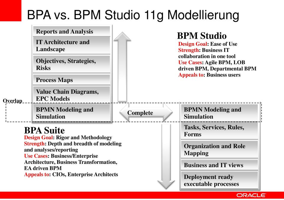 Simulation BPA Suite Design Goal: Rigor and Methodology Strength: Depth and breadth of modeling and analyses/reporting Use Cases: Business/Enterprise Architecture, Business Transformation,