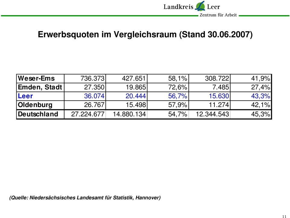 444 56,7% 15.630 43,3% Oldenburg 26.767 15.498 57,9% 11.274 42,1% Deutschland 27.224.
