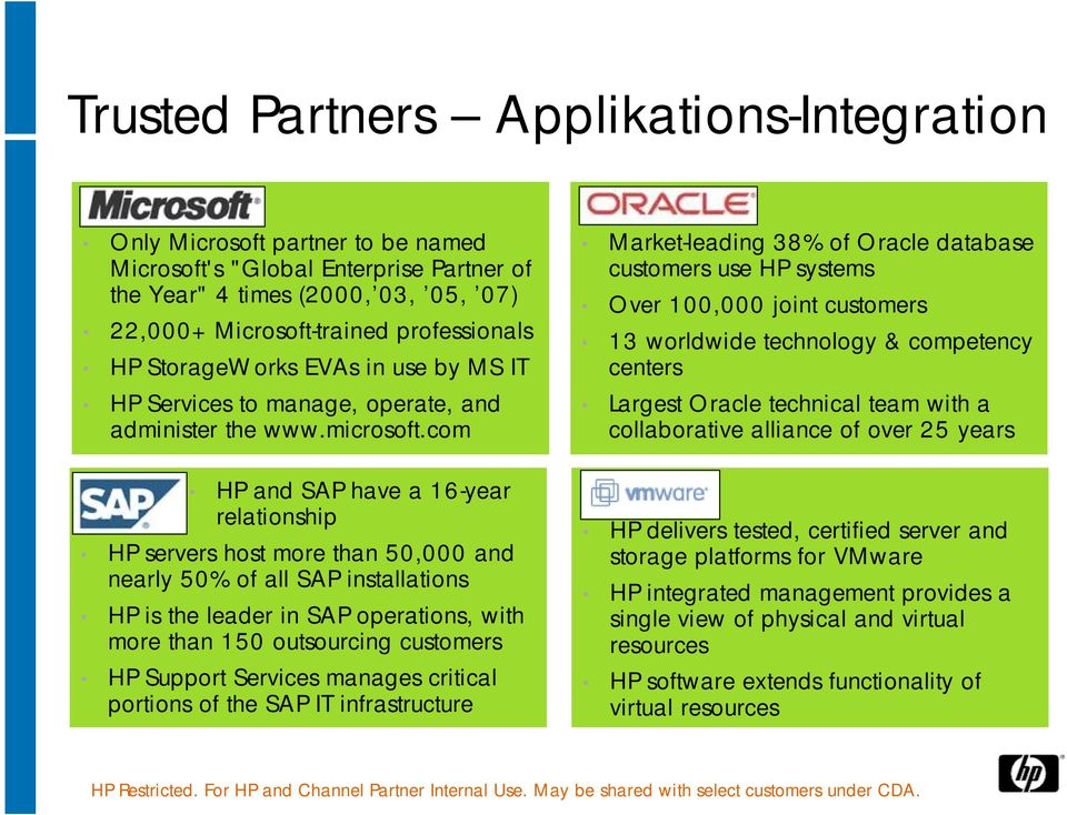 com HP and SAP have a 16-year relationship HP servers host more than 50,000 and nearly 50% of all SAP installations HP is the leader in SAP operations, with more than 150 outsourcing customers HP
