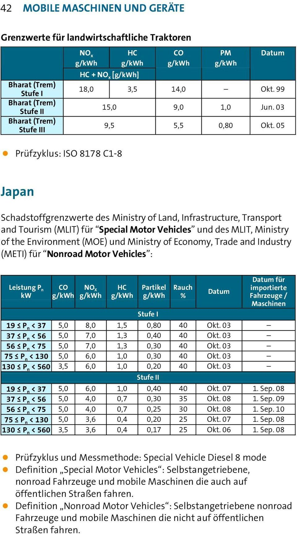 05 Japan Schadstoffgrenzwerte des Ministry of Land, Infrastructure, Transport and Tourism (MLIT) für Special Motor Vehicles und des MLIT, Ministry of the Environment (MOE) und Ministry of Economy,