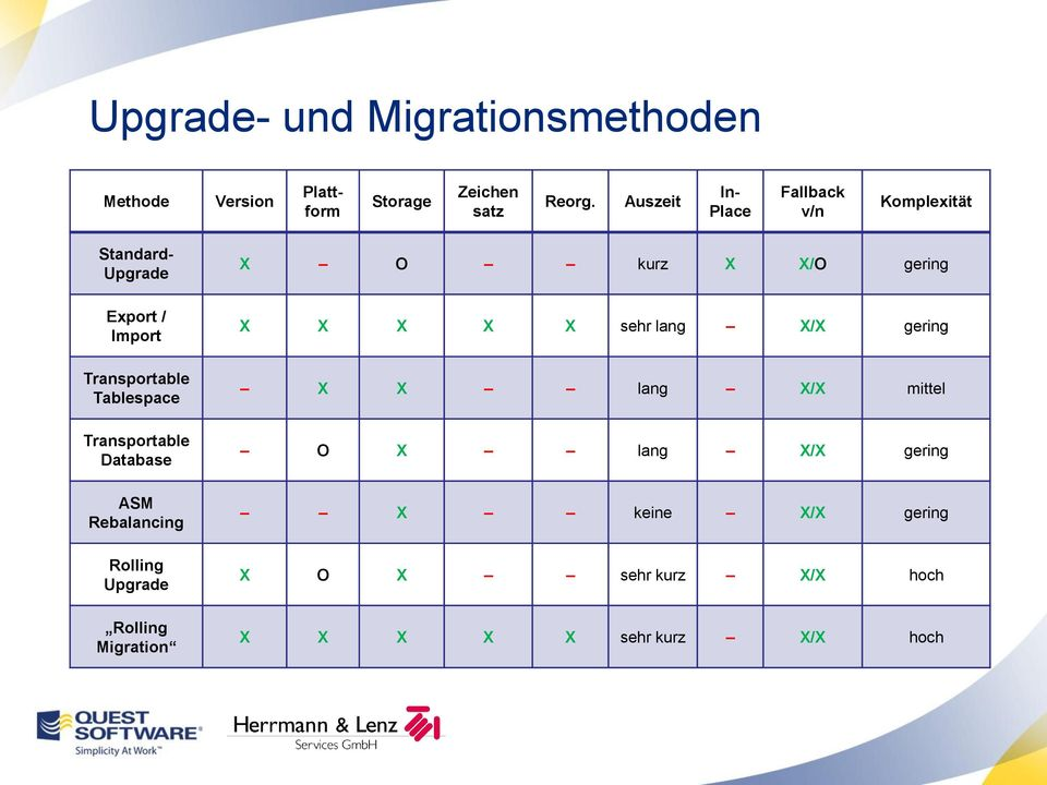 Tablespace Transportable Database ASM Rebalancing Rolling Upgrade Rolling Migration X O kurz X X/O gering
