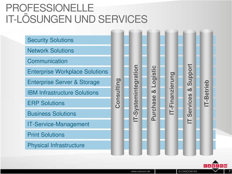 Solutions Business Solutions IT-Service-Management Consulting IT-Systemintegration Purchase &