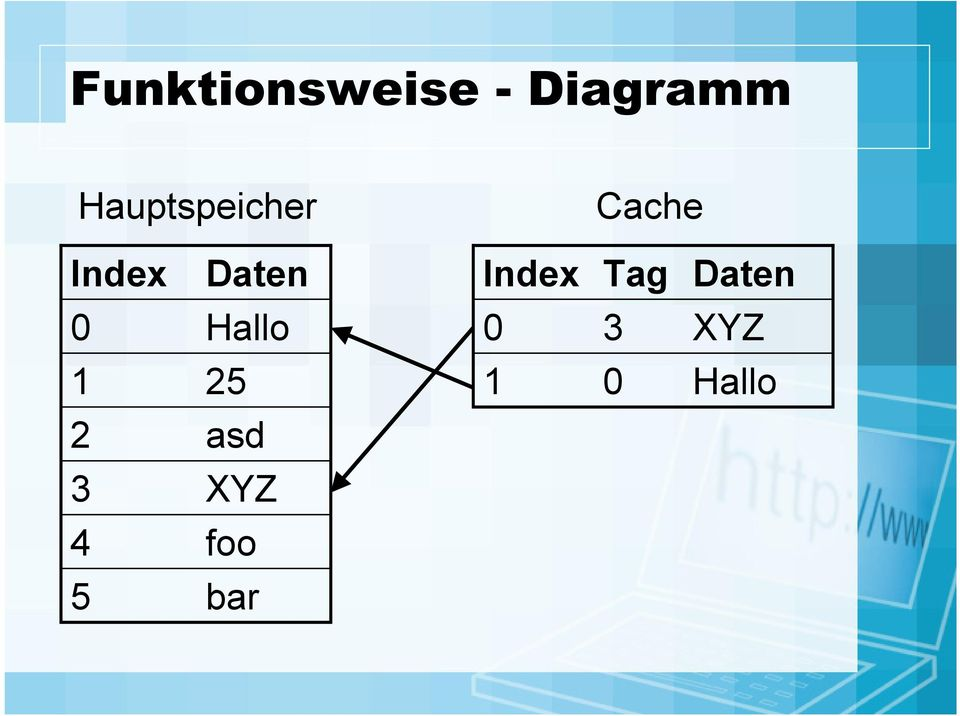 Index Tag Daten 0 Hallo 0 3 XYZ
