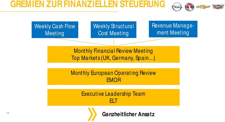 Review Meeting Top Markets (UK, Germany, Spain ) Monthly European