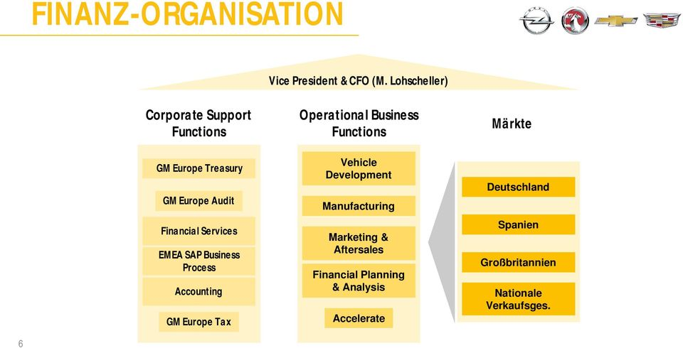 EMEA SAP Business Process Accounting GM Europe Tax Operational Business Functions Vehicle