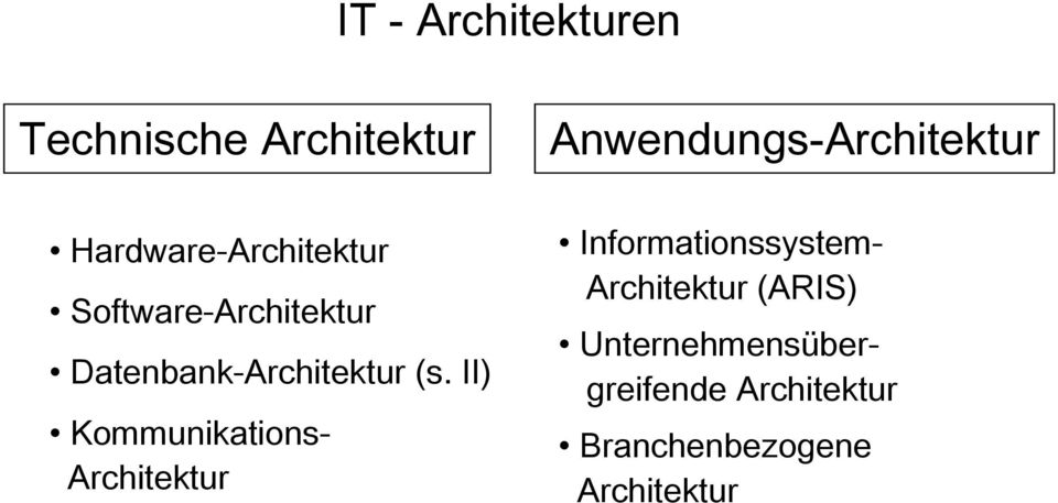 II) Kommunikations- Architektur Anwendungs-Architektur