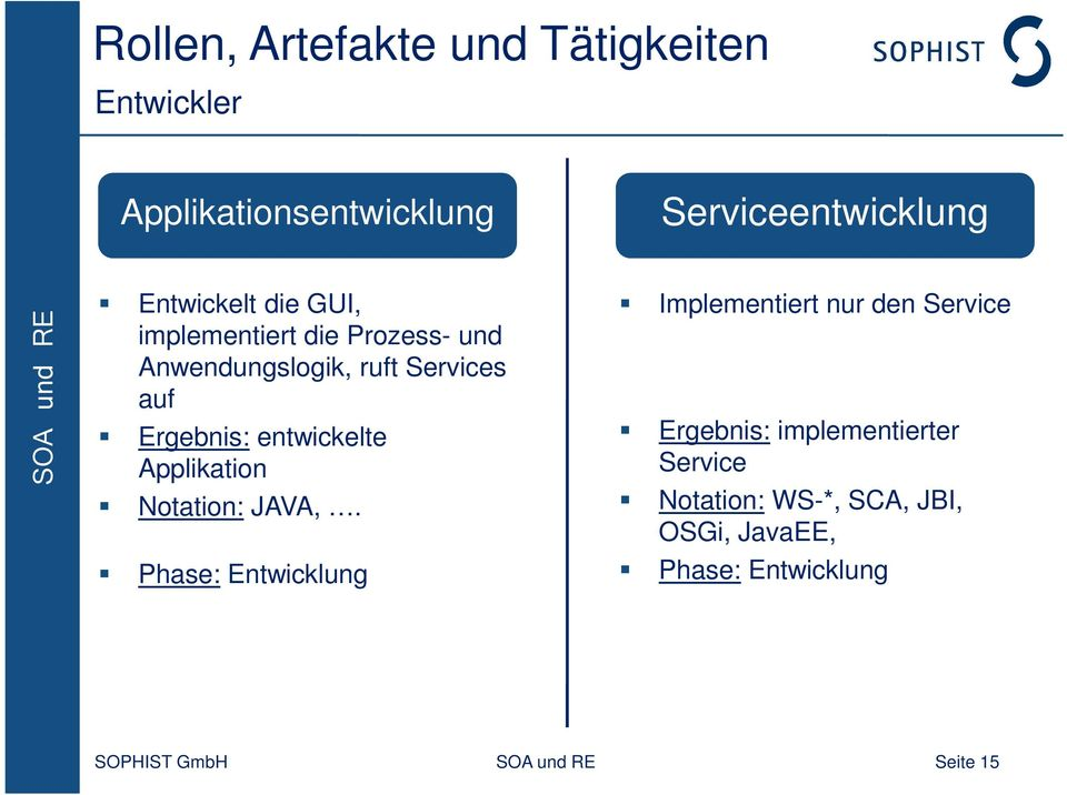 entwickelte Applikation Notation: JAVA,.