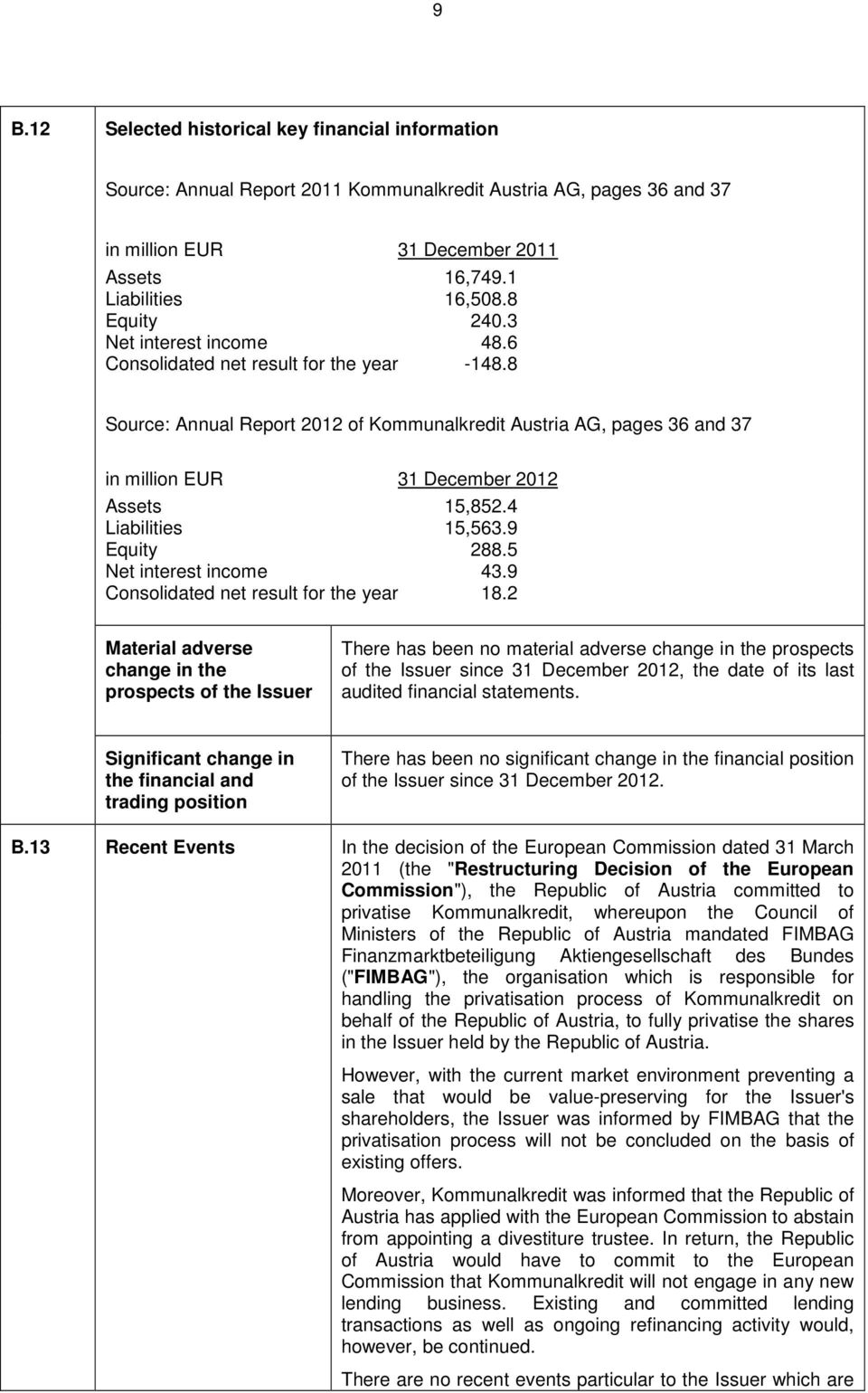 8 Source: Annual Report 2012 of Kommunalkredit Austria AG, pages 36 and 37 in million EUR 31 December 2012 Assets 15,852.4 Liabilities 15,563.9 Equity 288.5 Net interest income 43.