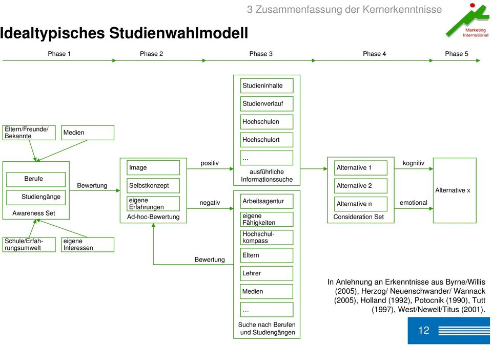 Fähigkeiten Alternative 1 Alternative 2 Alternative n Consideration Set kognitiv emotional Alternative x Schule/Erfahrungsumwelt eigene Interessen Bewertung Hochschulkompass Eltern Lehrer