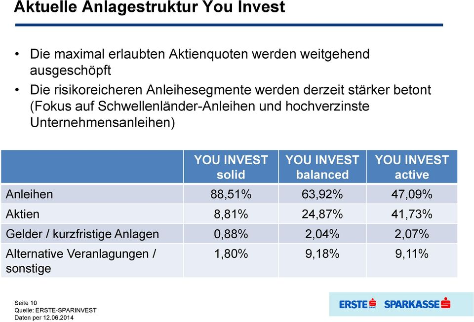 YOU INVEST solid YOU INVEST balanced YOU INVEST active Anleihen 88,51% 63,92% 47,09% Aktien 8,81% 24,87% 41,73% Gelder /