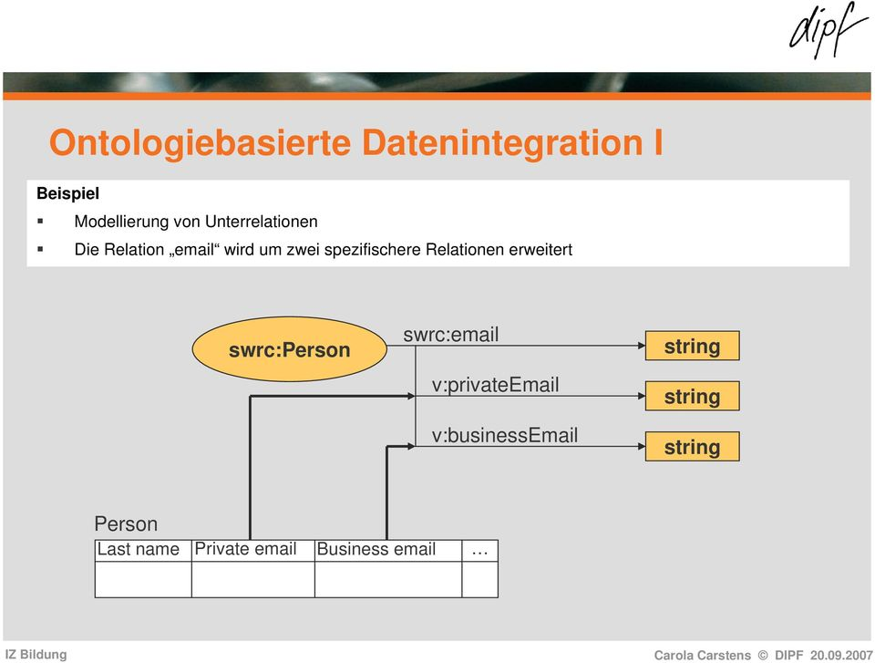 Relationen erweitert swrc:person swrc:email v:privateemail