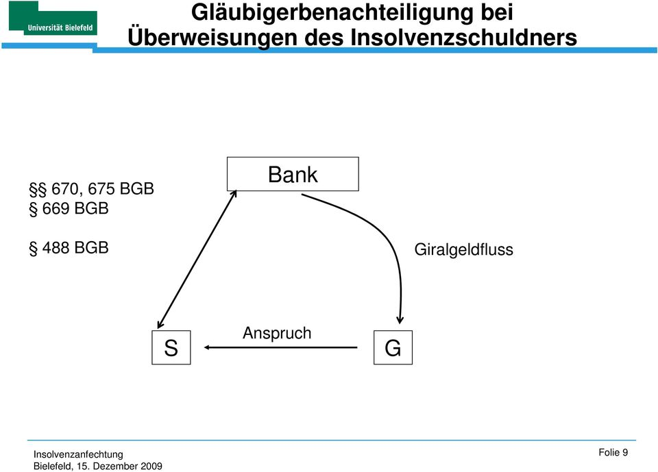 Insolvenzschuldners 670, 675 BGB
