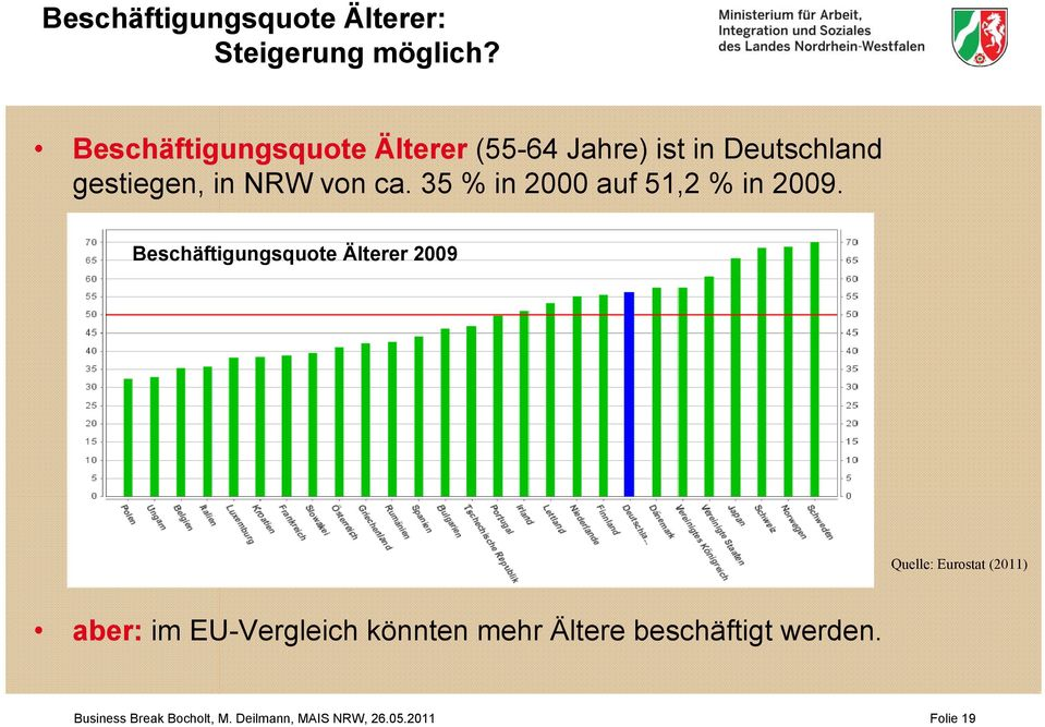 35 % in 2000 auf 51,2 % in 2009.