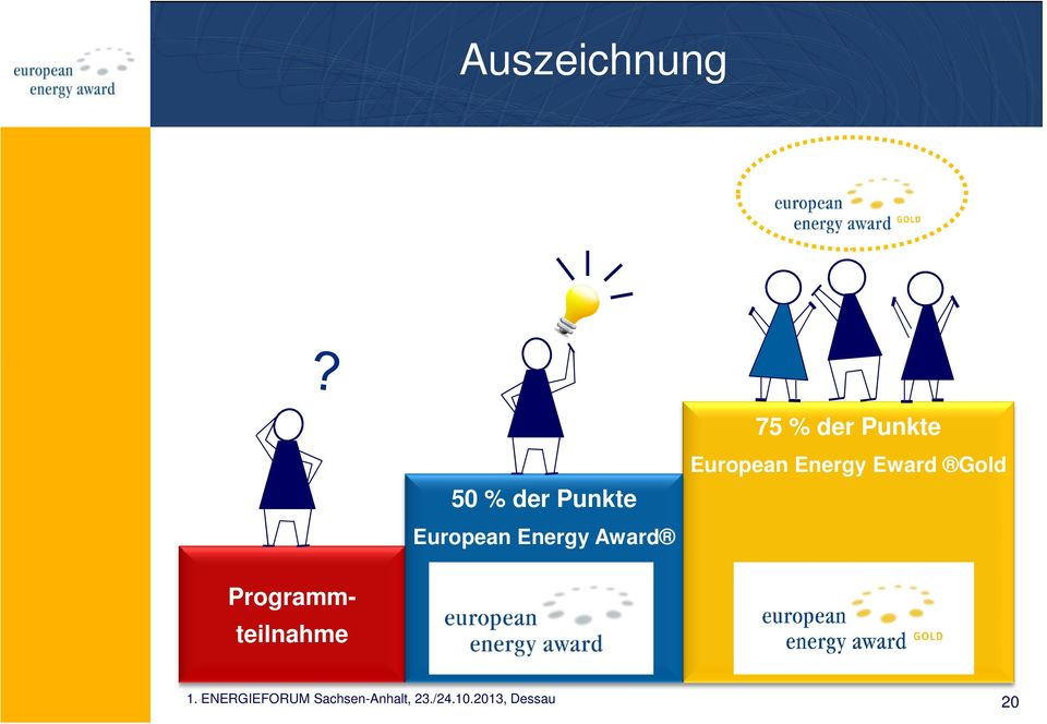 der Punkte European Energy