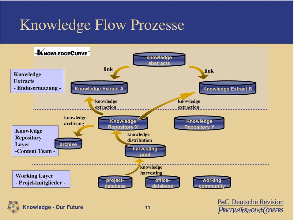 archive Knowledge Repository X distribution harvesting pool Knowledge Repository Y Working Layer -