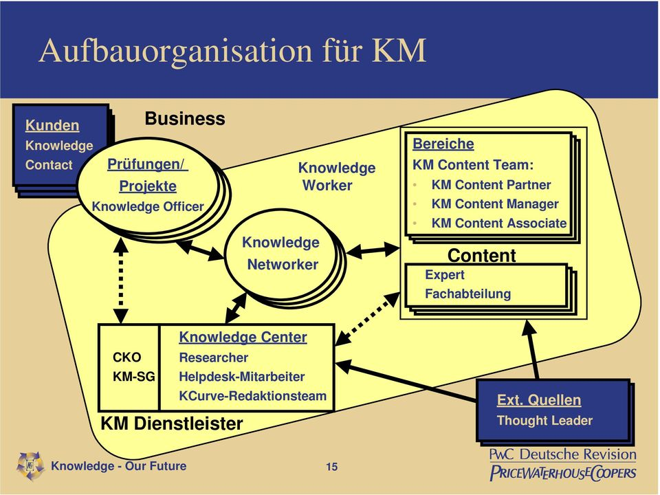 Manager KM Content Associate Expert Content Fachabteilung Knowledge Center CKO Researcher KM-SG