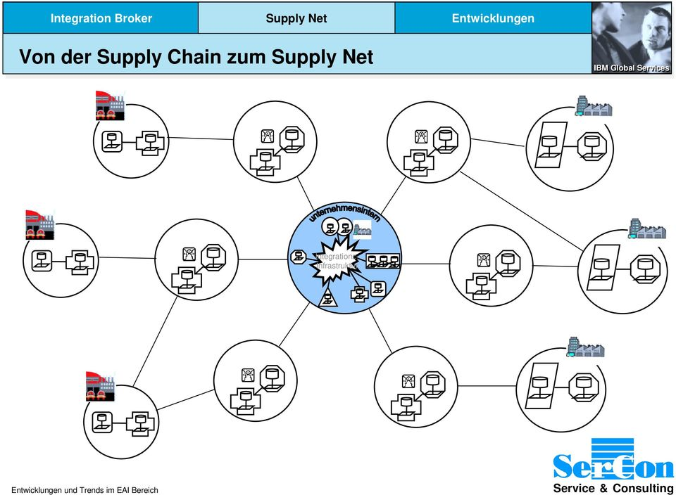 Supply Chain zum Supply