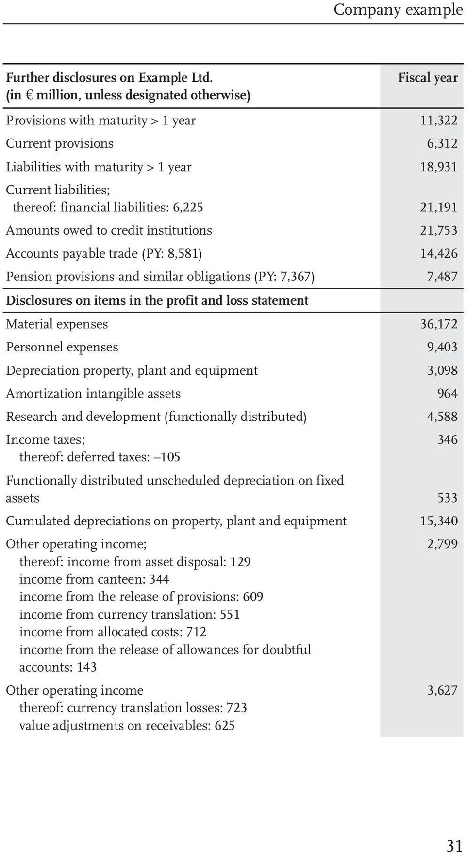 financial liabilities: 6,225 21,191 Amounts owed to credit institutions 21,753 Accounts payable trade (PY: 8,581) 14,426 Pension provisions and similar obligations (PY: 7,367) 7,487 Disclosures on