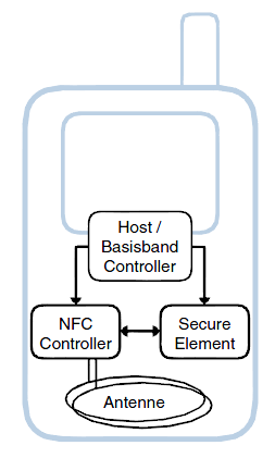 Architektur mobiler NFC Geräte Host-Controller Application Execution Environment (AEE) Android (UI, Kommunikation)