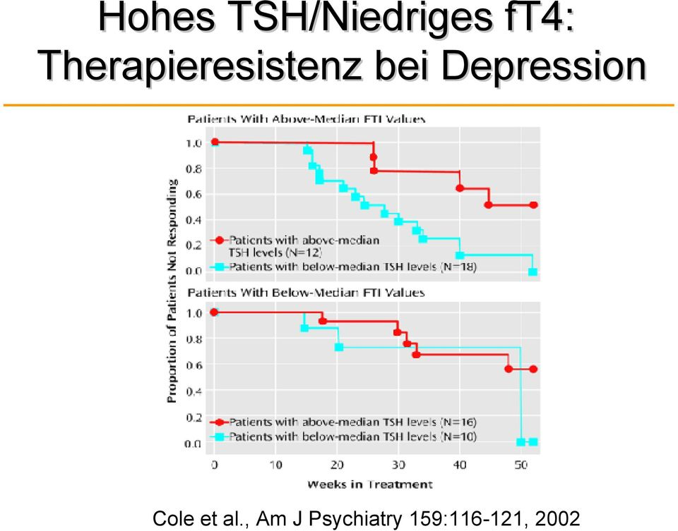 Depression Cole et al.