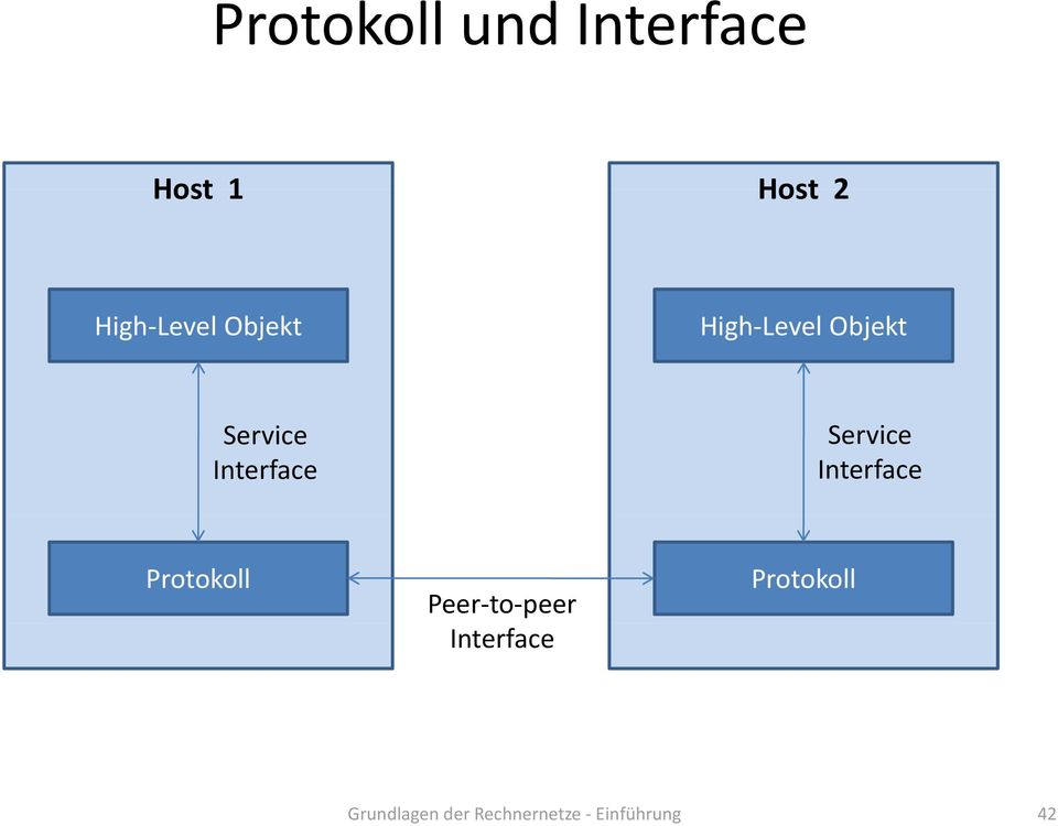 Service Interface Protokoll Peer to peer