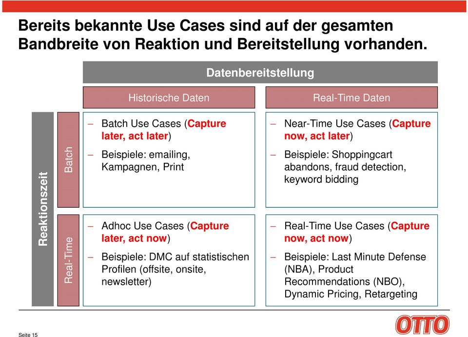 Batch Real-Time Beispiele: emailing, Kampagnen, Print Adhoc Use Cases (Capture later, act now) Beispiele: DMC auf statistischen Profilen (offsite, onsite,