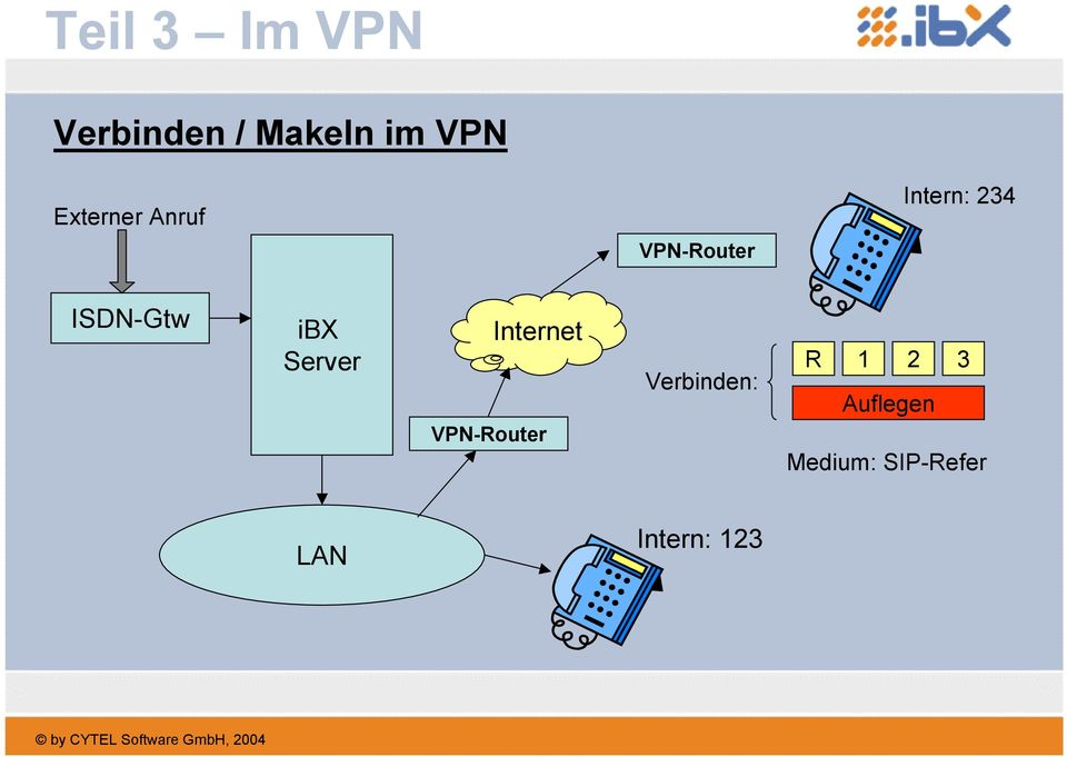 ISDN-Gtw ibx Server Internet VPN-Router