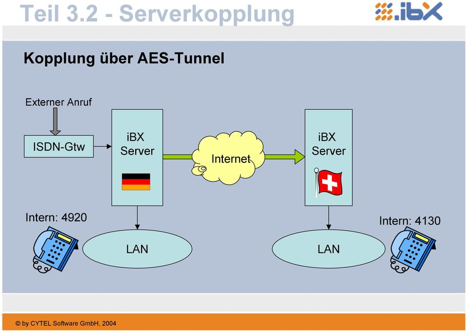 AES-Tunnel Externer Anruf ISDN-Gtw