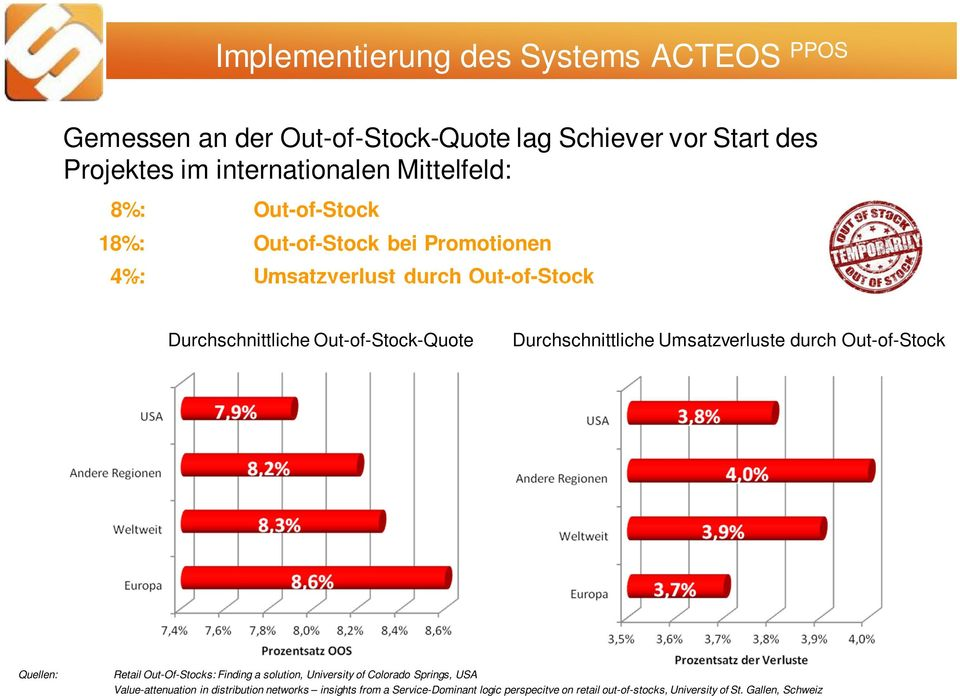 Durchschnittliche Umsatzverluste durch Out-of-Stock Quellen: Retail Out-Of-Stocks: Finding a solution, University of Colorado Springs, USA
