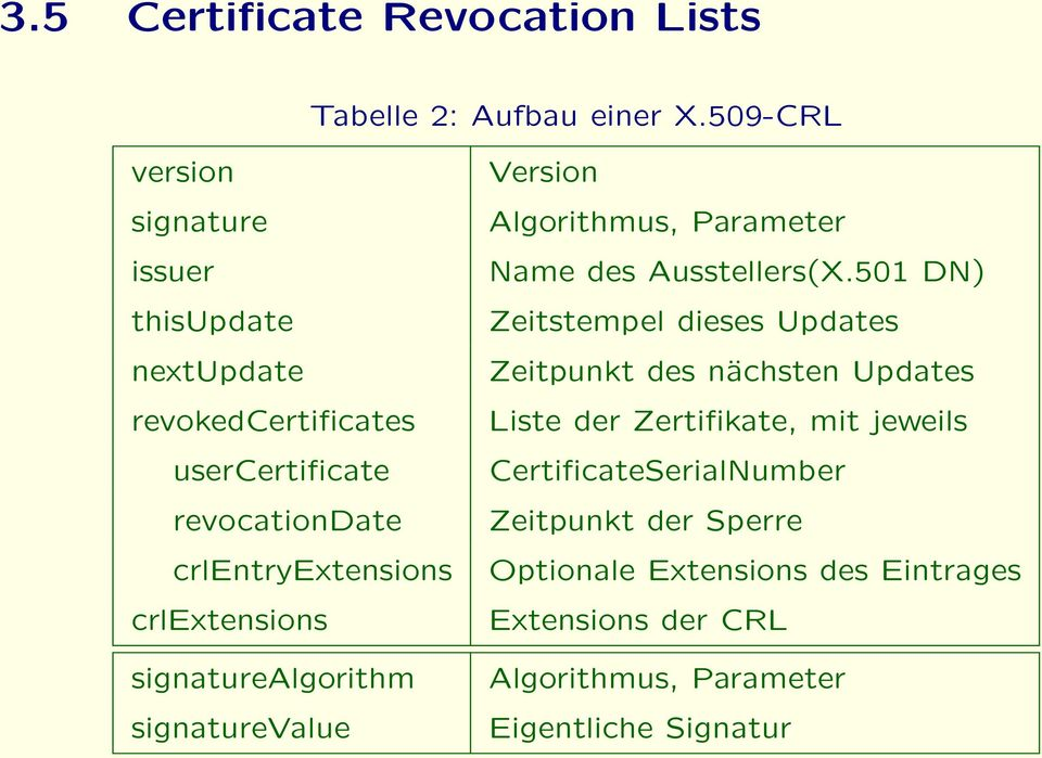 crlextensions signaturealgorithm signaturevalue Version Algorithmus, Parameter Name des Ausstellers(X.