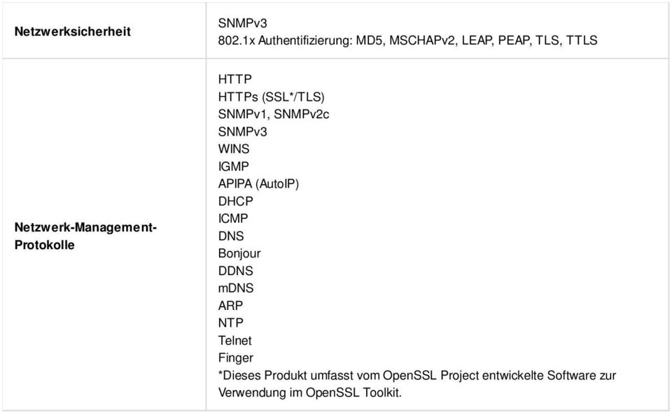 Protokolle HTTP HTTPs (SSL*/TLS) SNMPv1, SNMPv2c SNMPv3 WINS IGMP APIPA (AutoIP) DHCP