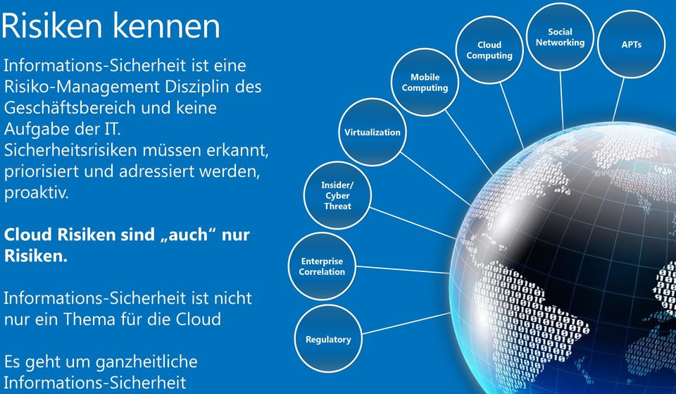 Insider/ Cyber Threat Virtualization Mobile Computing Cloud Computing Social Networking APTs Cloud Risiken sind auch