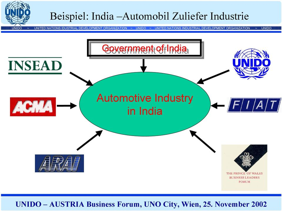 Industrie Government of