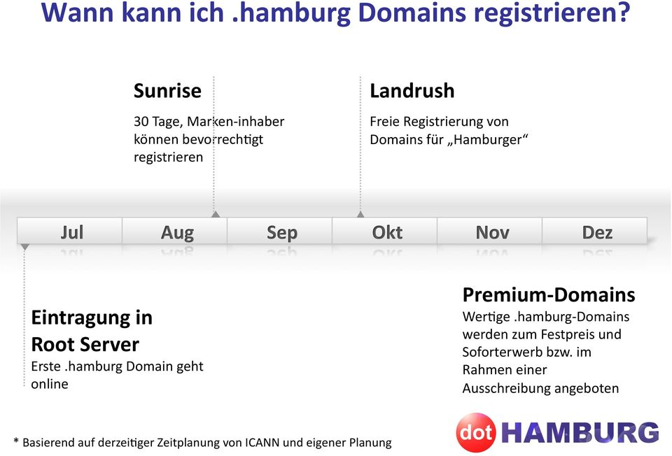 Hamburger Jul Aug Sep Okt Nov Dez Eintragung in Root Server Erste.