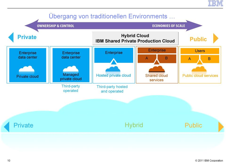 Managed private cloud Hosted private cloud Shared cloud services Public cloud