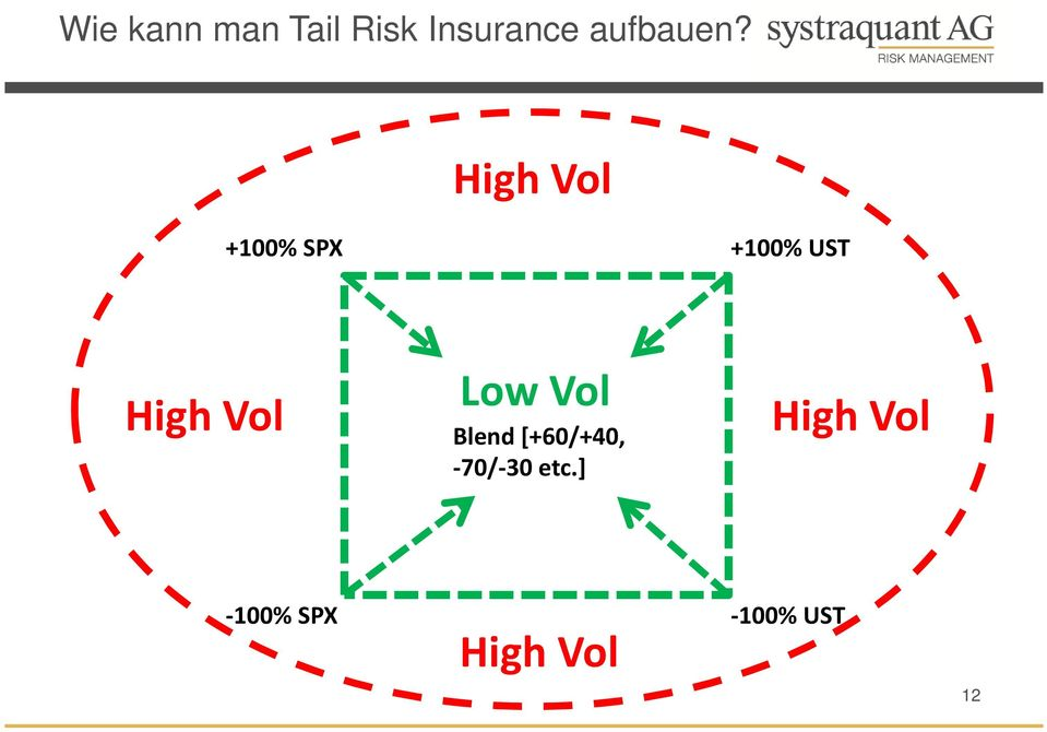 High Vol +100% SPX +100% UST High Vol