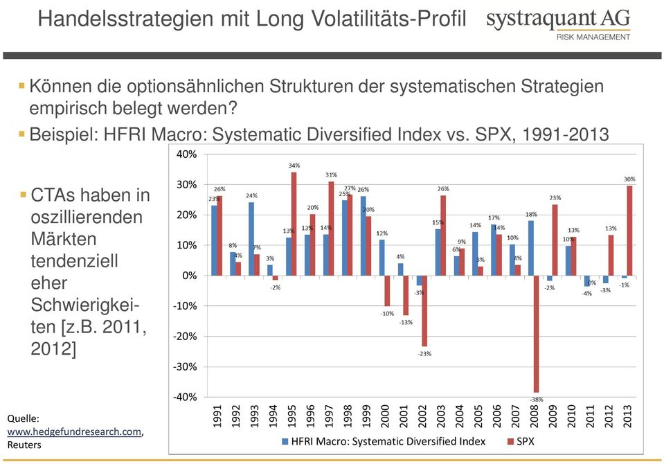 Beispiel: HFRI Macro: Systematic Diversified Index vs.