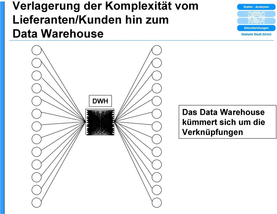 Warehouse DWH Das Data Warehouse
