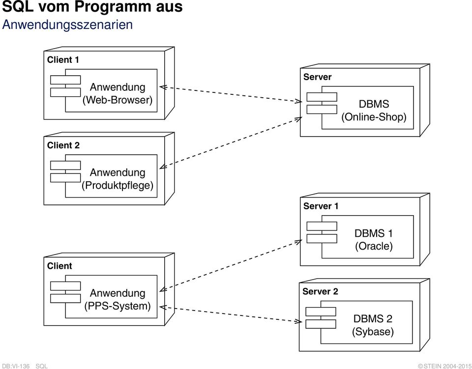 (Produktpflege) Server 1 Client DBMS 1 (Oracle)