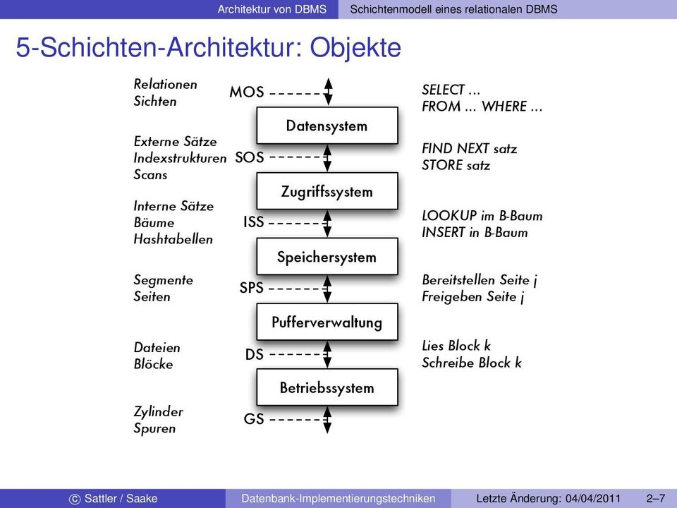 Pufferverwaltung Betriebssystem SELECT... FROM... WHERE.