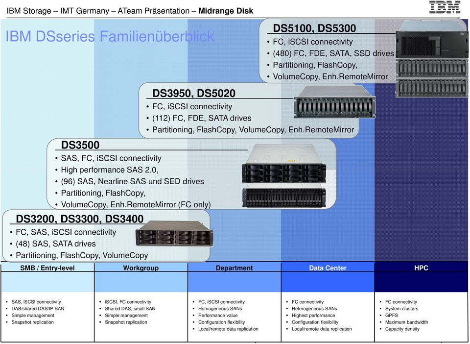 RemoteMirror (FC only) DS3200, DS3300, DS3400 FC, SAS, iscsi connectivity (48) SAS, SATA drives Partitioning, FlashCopy, VolumeCopy FC, iscsi connectivity (112) FC, FDE, SATA drives Partitioning,