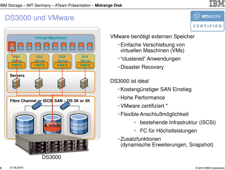ISCSI SAN DS 3K or 5K A.