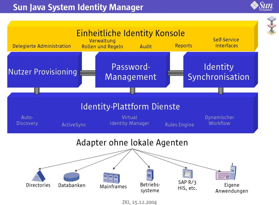 Auto- Discovery ActiveSync Identity-Plattform Dienste Virtual Identity Manager Rules Engine Adapter ohne lokale